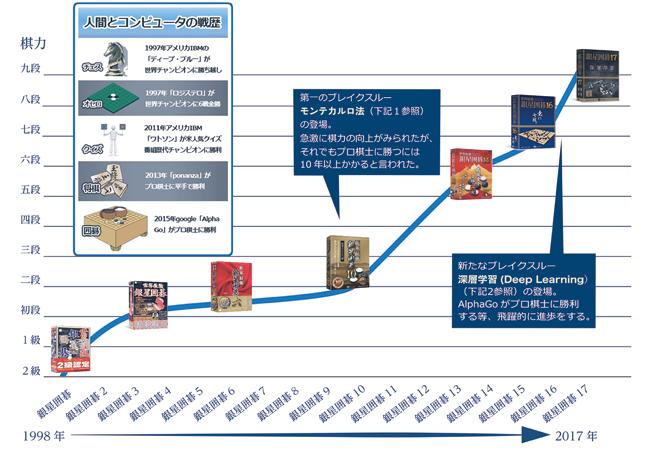 AI展示会_歴史